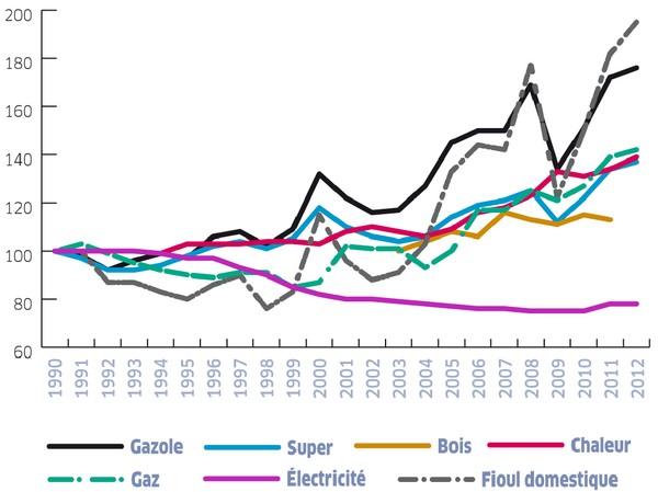 Proteger Les Menages Contre La Hausse Des Prix De L Energie Prix